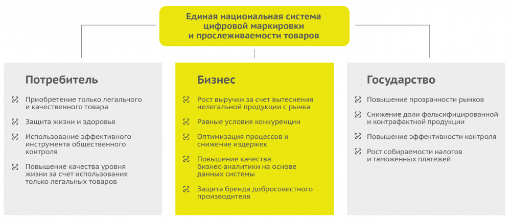 edinaja-sistema-markirovki-tovarov