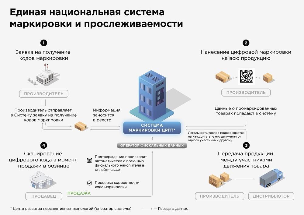 sistema-markirovki-tovarov